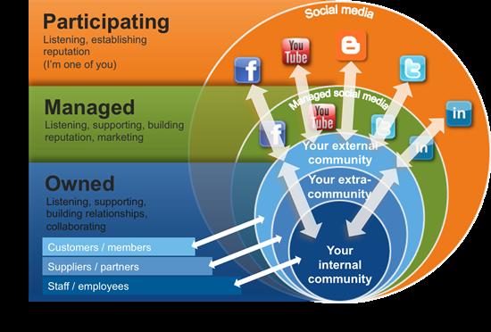 Online-Community-types